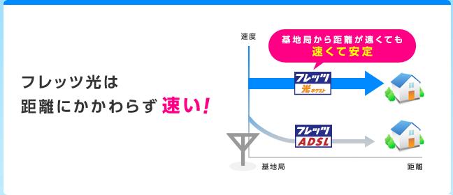 プロバイダー 京都 フレッツ光、ADSL、京都インターネットプロバイダー